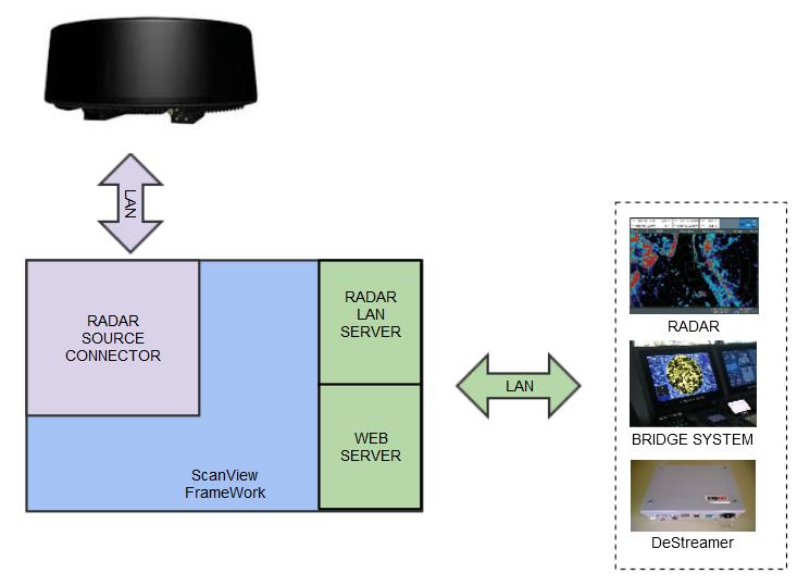 Radar Network Protocol Converter for any format or manufacturer
